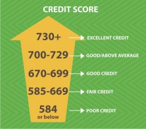 Improve Your Credit In 5 Easy Steps