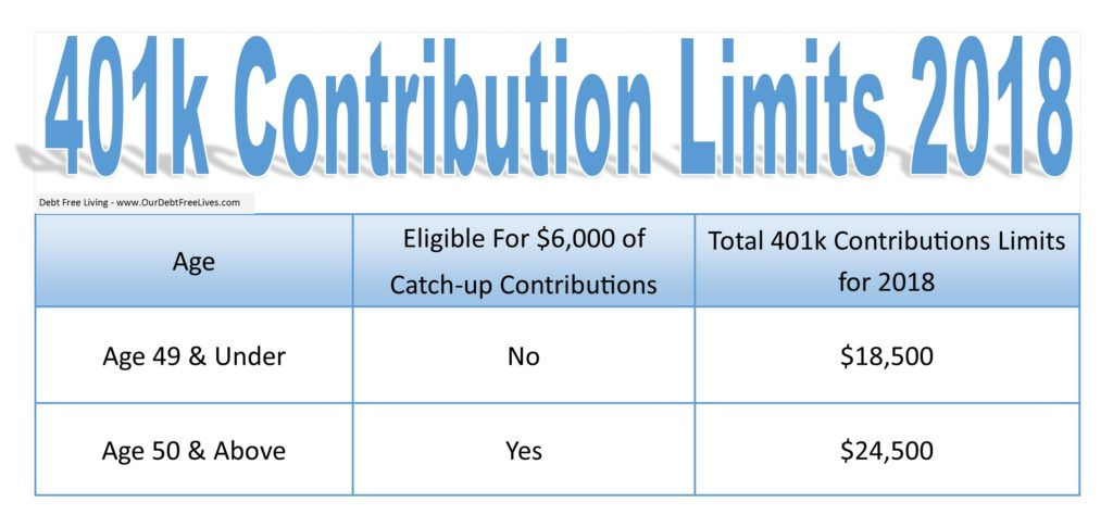 401k contribution limits 2018  u0026 catch-up retirement plan limits