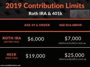 401k contribution limits 2019
