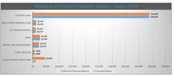 Debt Reduction Services See What Your Balances Would Be