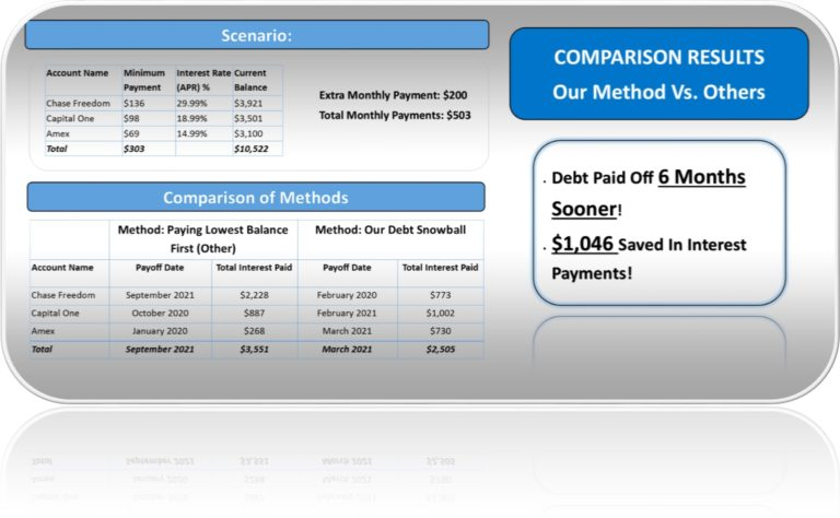 Debt Snowball Calculator For Excel Comparison