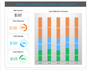Excel Budget Template Historical Spend Dashboard