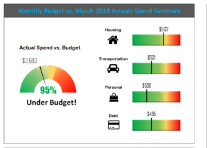 Excel Budget Template Monthly Spend Dashboard