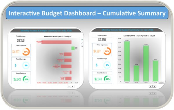 Excel Personal Budget Template Cumulative Dashboard