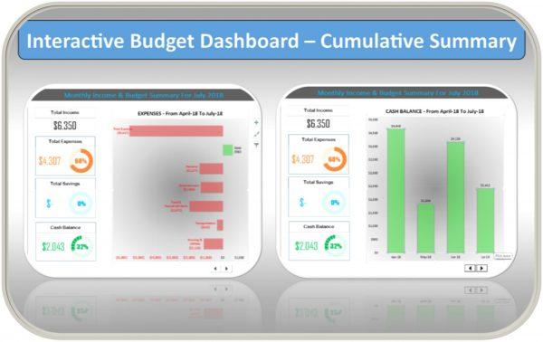 Excel Personal Budget Template Cumulative Dashboard