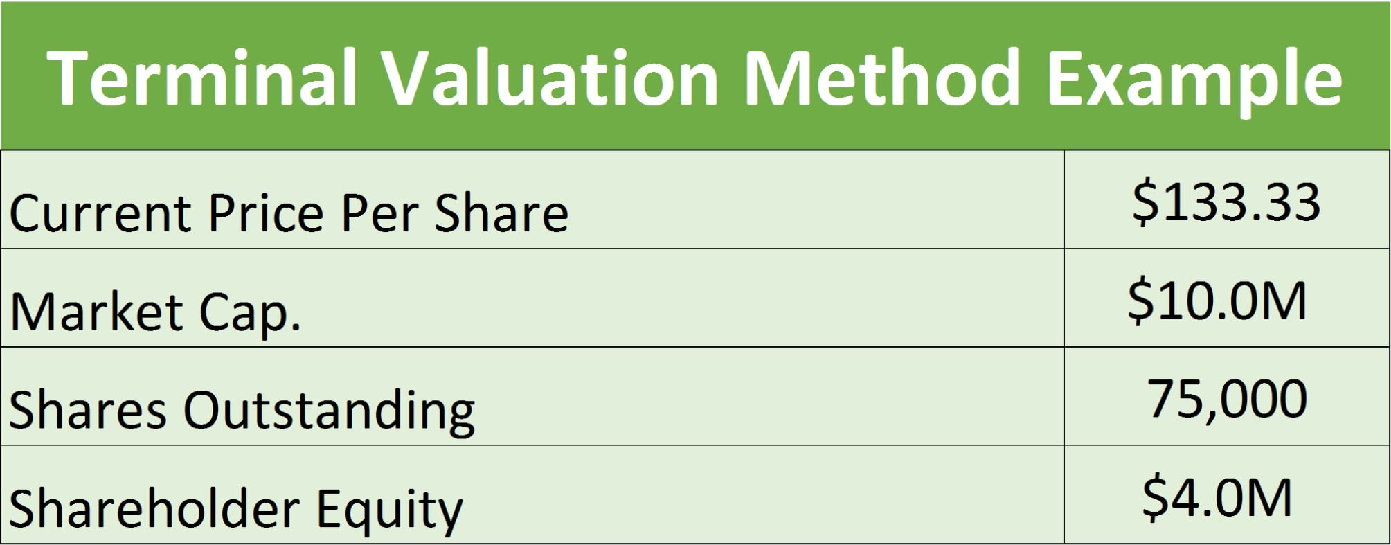 valuation of a companies worth Determining the fair market value of your business is important whether you're  ready to sell your business or just planning for the future.