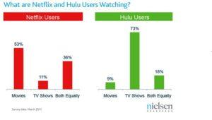 Hulu and Netflix Users Watching Habits