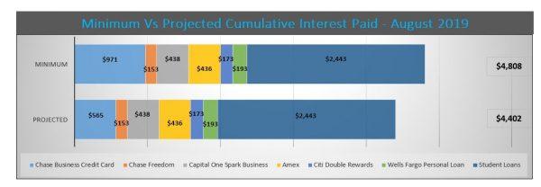 Interest Savings debt reduction services