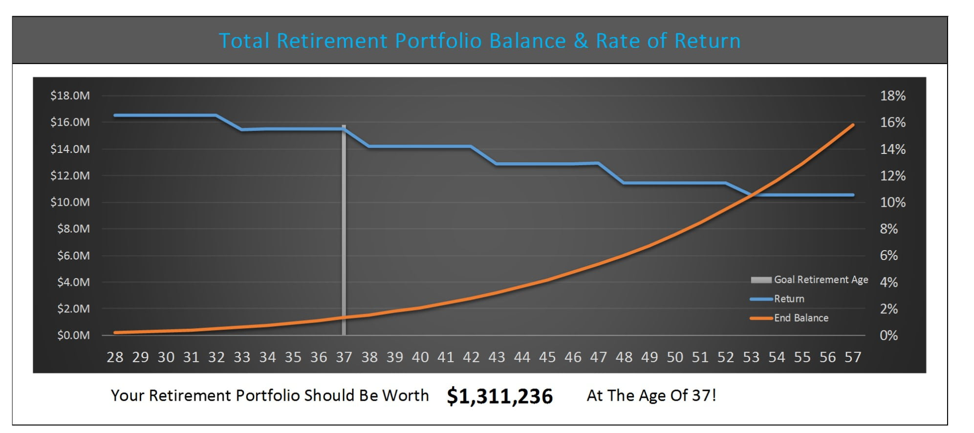 My Early Retirement Calculator